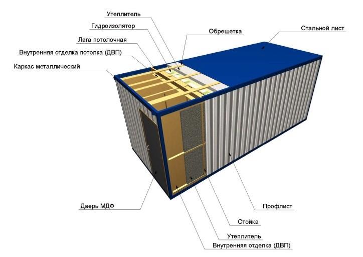 Как сделать в блок контейнере